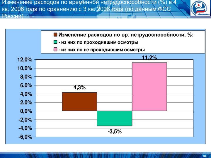 Изменение расходов по временной нетрудоспособности (%) в 4 кв. 2006 года по сравнению с 3 кв. 2006 года (по данным ФСС России)