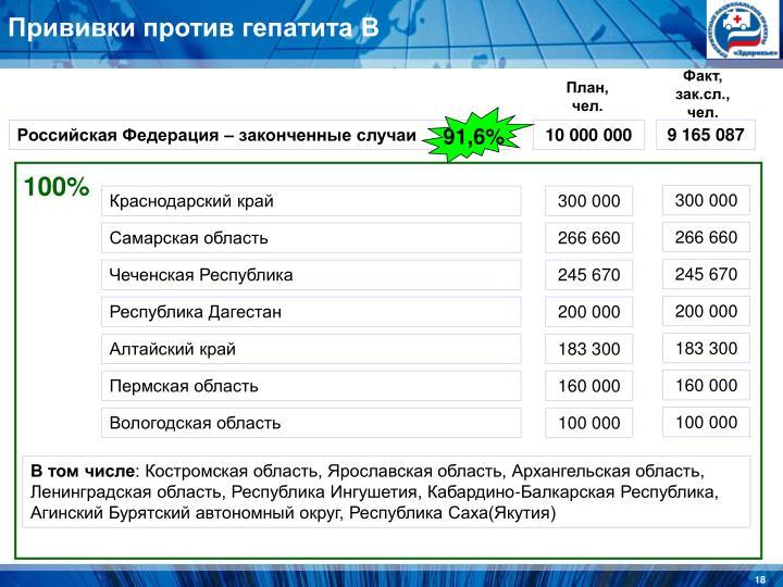 Прививки против гепатита В
