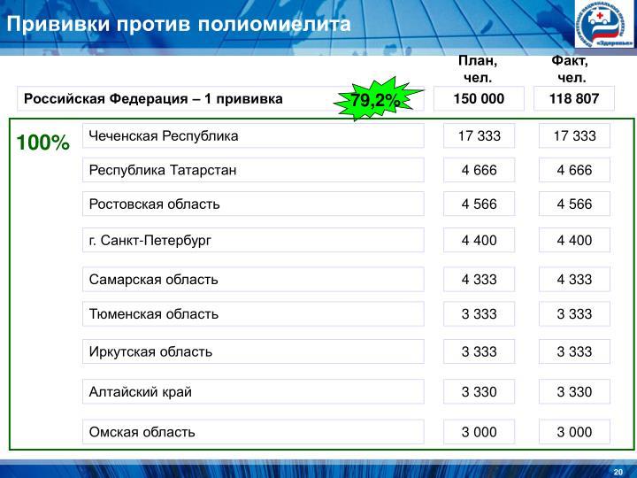 Прививки против