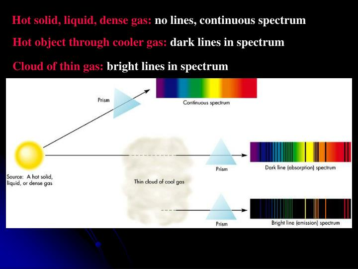 Hot solid, liquid, dense gas: