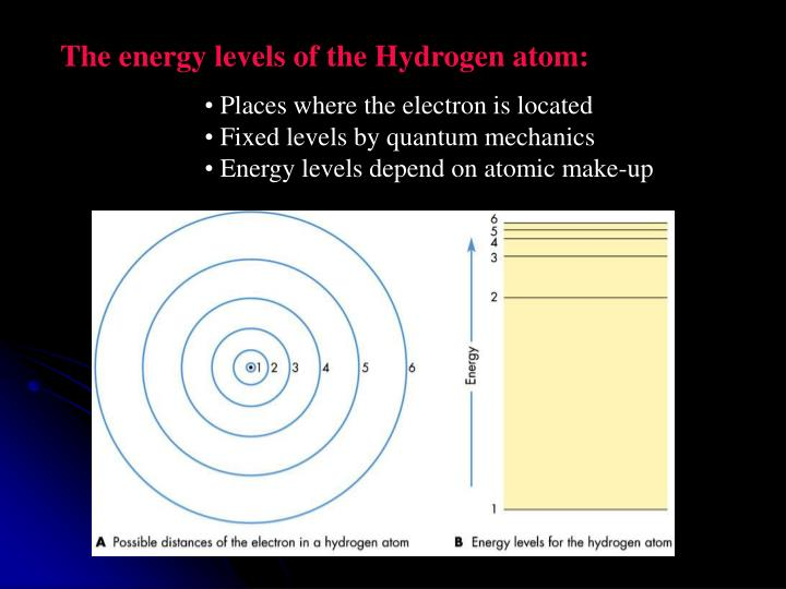 The energy levels of the Hydrogen atom: