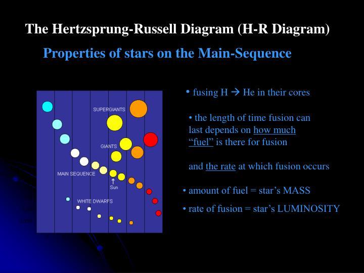 The Hertzsprung-Russell Diagram (H-R Diagram)