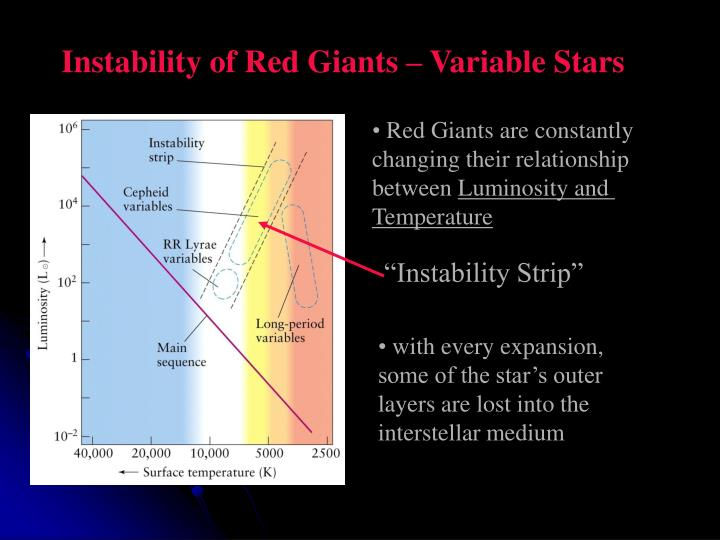 Instability of Red Giants – Variable Stars
