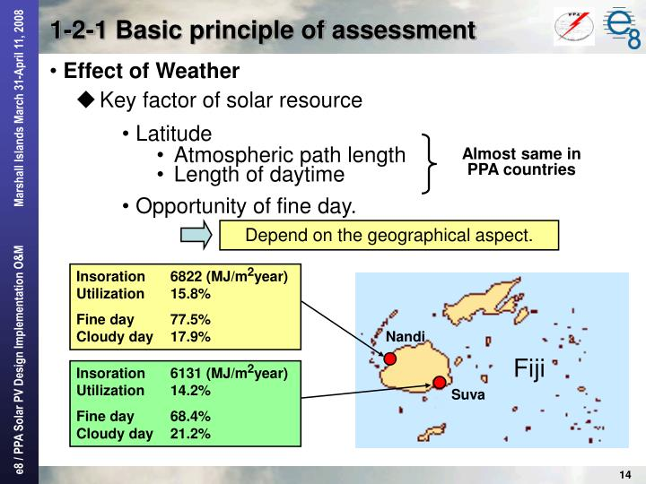 Key factor of solar resource