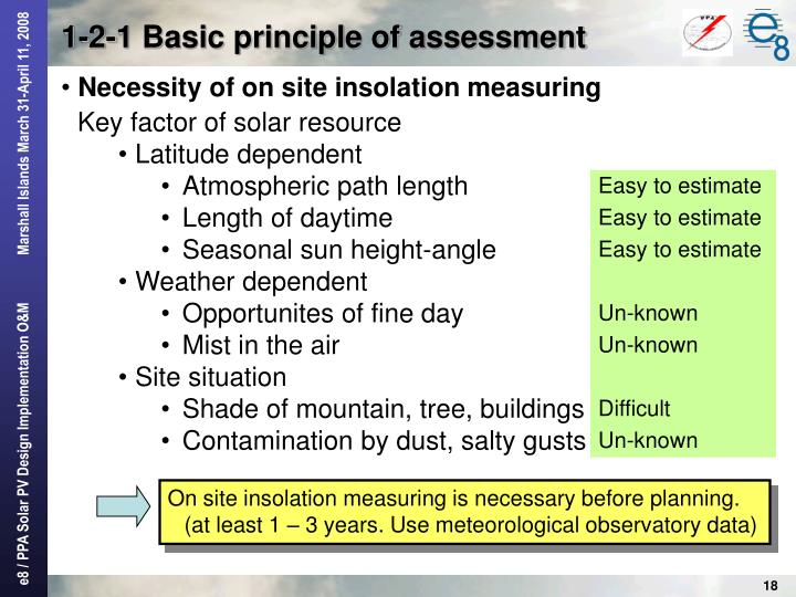 1-2-1 Basic principle of assessment