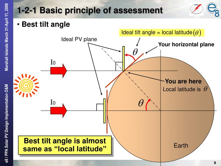 Ideal tilt angle = local latitude