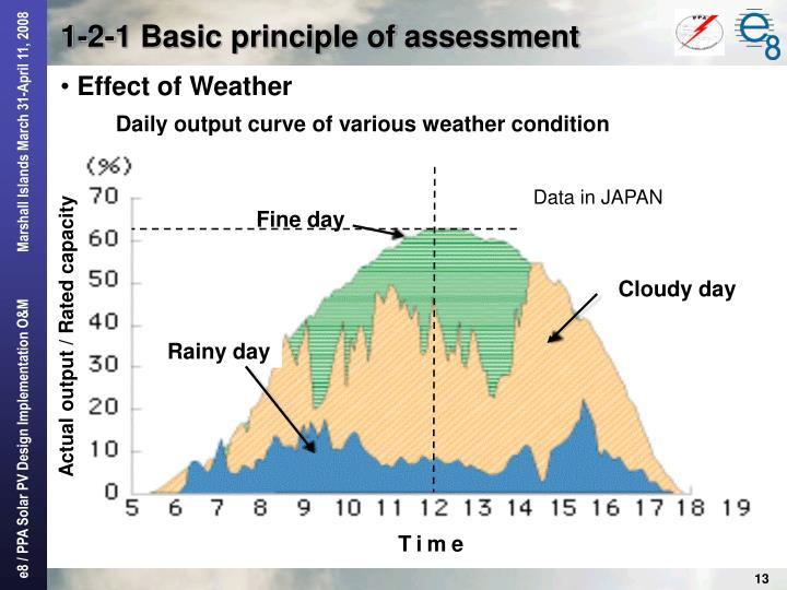 Data in JAPAN
