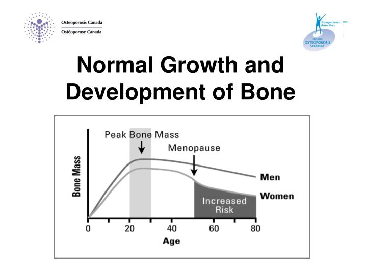 Normal Growth and Development of Bone