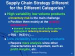 supply chain strategy different for the different categories 1