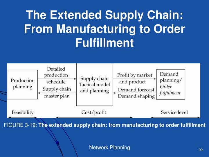 The Extended Supply Chain: From Manufacturing to Order Fulfillment