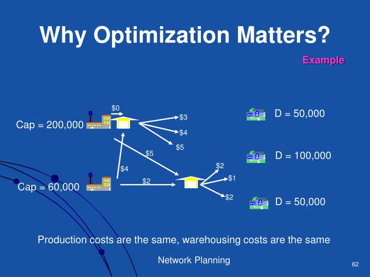 Why Optimization Matters?