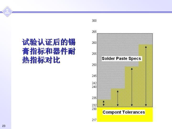 试验认证后的锡膏指标和器件耐热指标对比