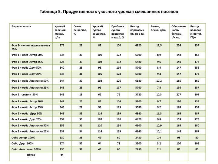 Таблица 5. Продуктивность укосного урожая смешанных посевов