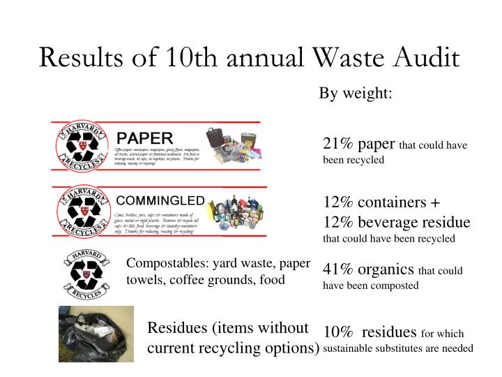 Results of 10th annual Waste Audit