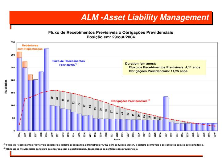 ALM -Asset Liability Management