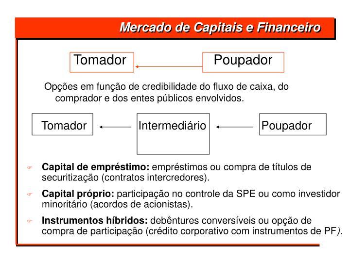 Mercado de Capitais e Financeiro