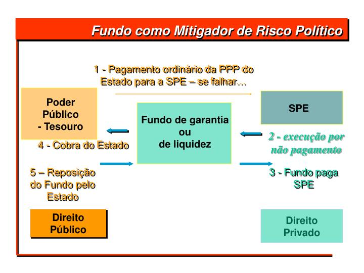 Fundo como Mitigador de Risco Político