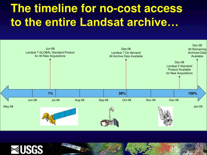 The timeline for no-cost access to the entire Landsat archive…