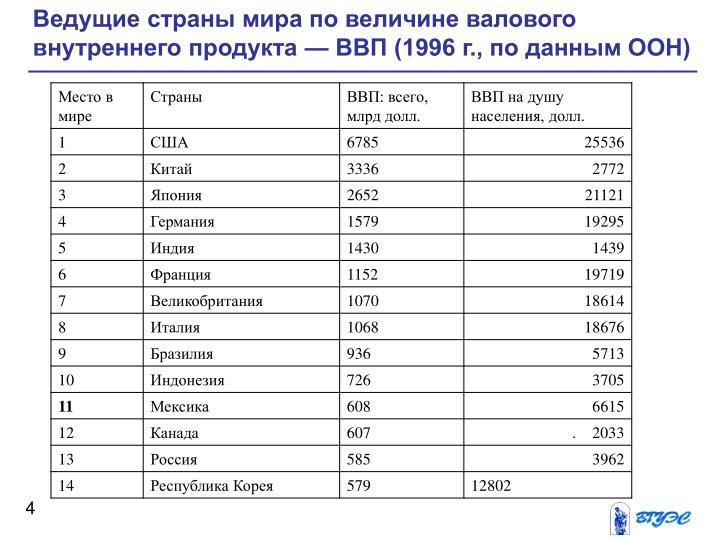 Ведущие страны мира по величине валового внутреннего продукта — ВВП (1996 г., по данным ООН)