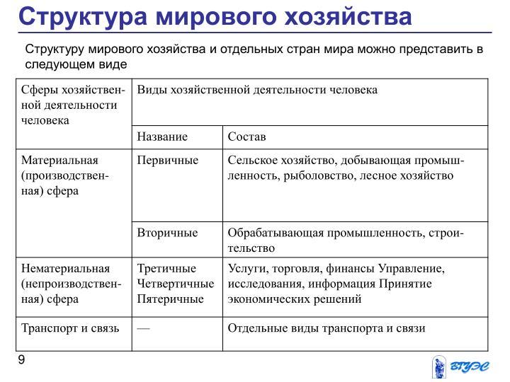Структура мирового хозяйства