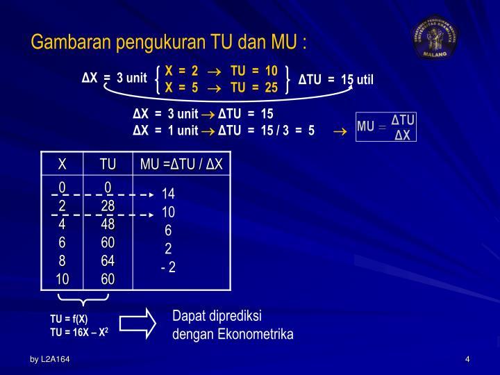 Gambaran pengukuran TU dan MU :