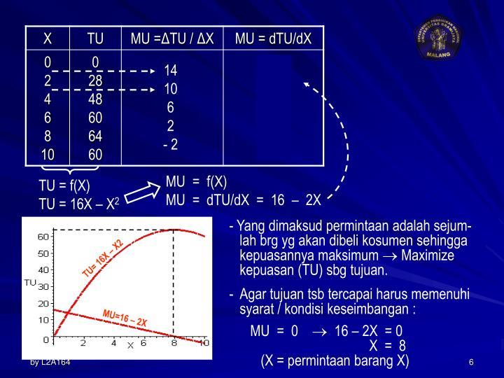 TU= 16X – X2