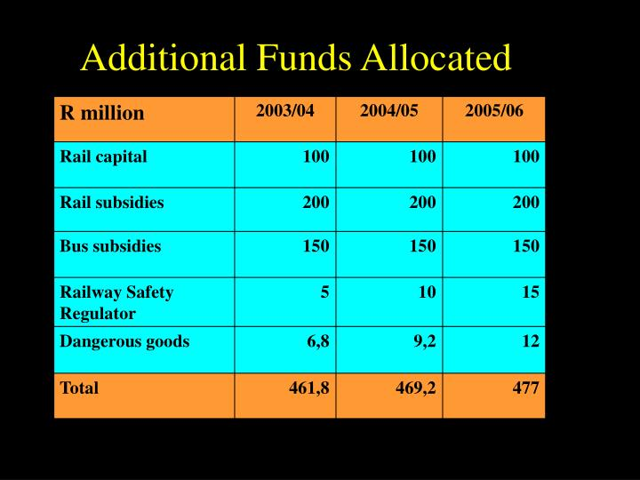 Additional Funds Allocated