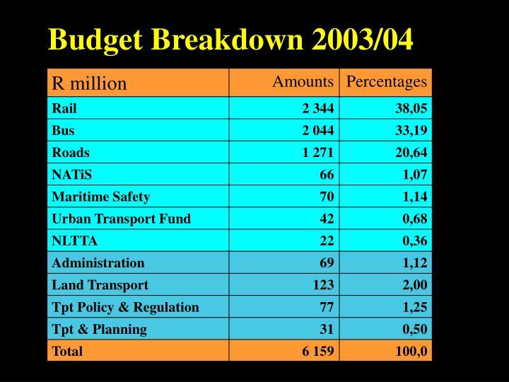 Budget Breakdown 2003/04
