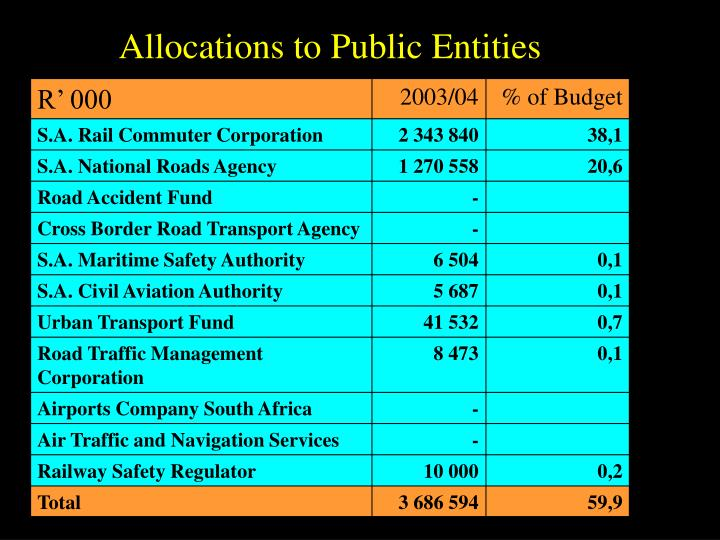 Allocations to Public Entities