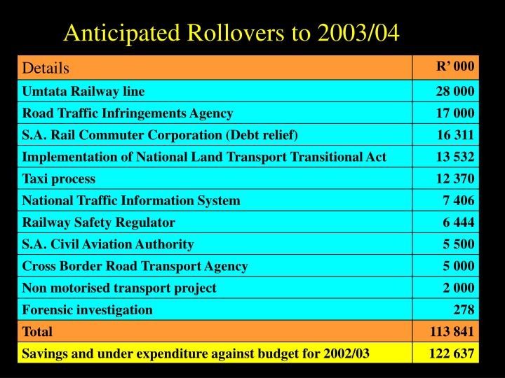 Anticipated Rollovers to 2003/04