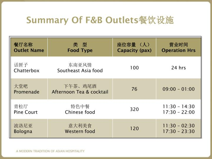 Summary Of F&B Outlets