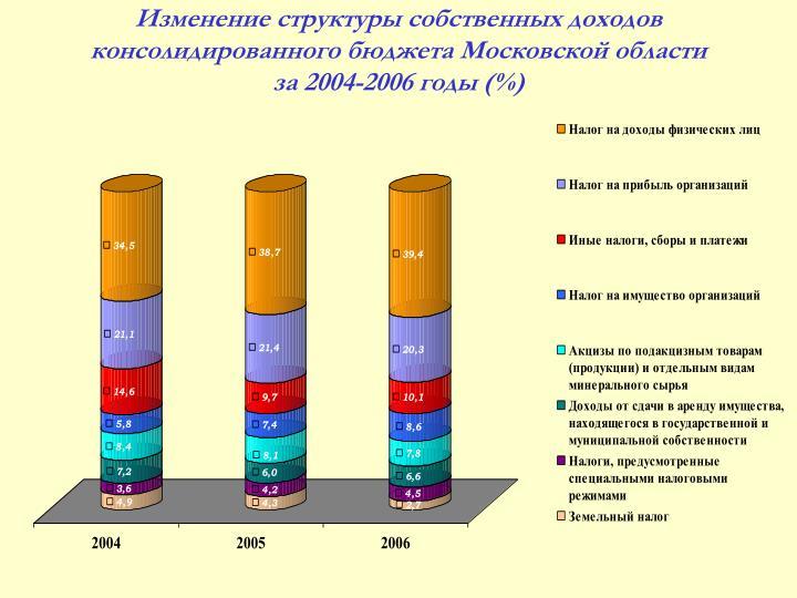 Изменение структуры собственных доходов консолидированного бюджета Московской области