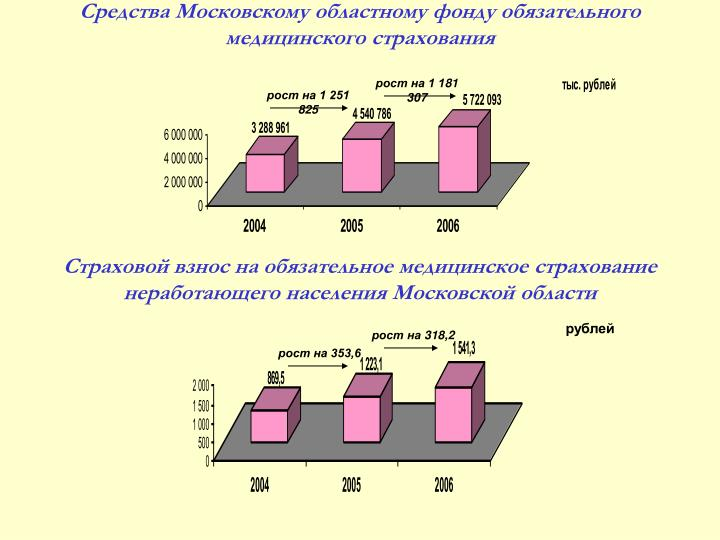 Средства Московскому областному фонду обязательного медицинского страхования