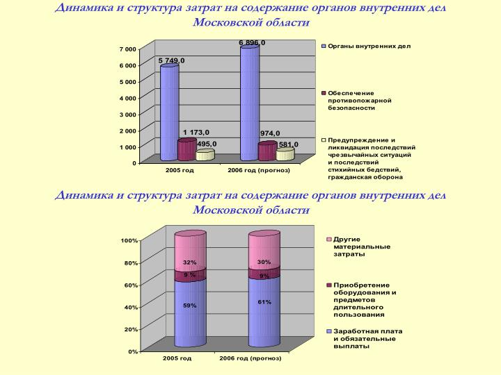 Динамика и структура затрат на содержание органов внутренних дел Московской области