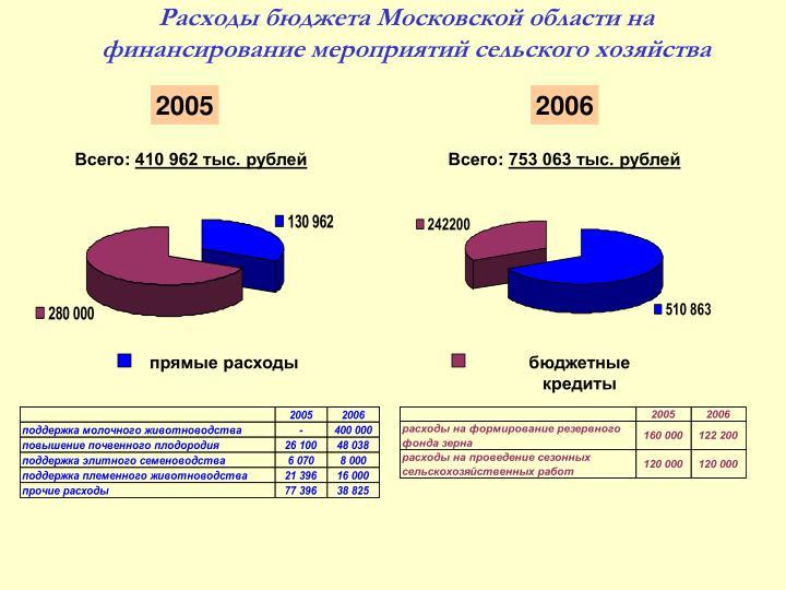 Расходы бюджета Московской области на финансирование мероприятий сельского хозяйства