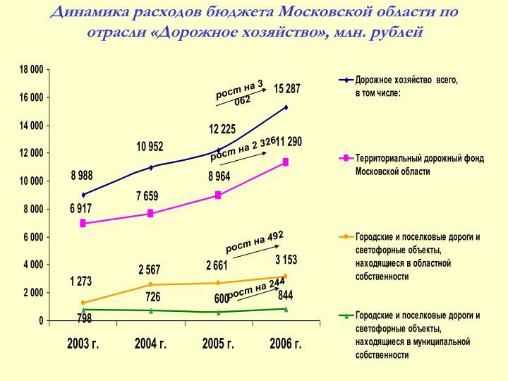 Динамика расходов бюджета Московской области по отрасли «Дорожное хозяйство», млн. рублей