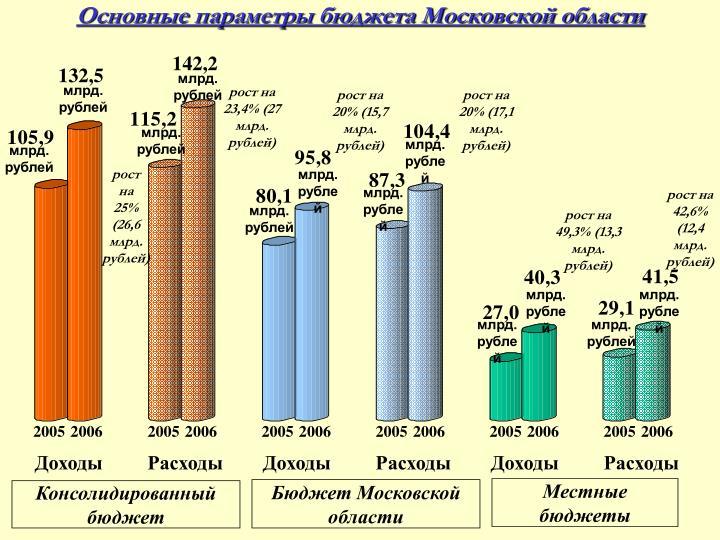 Основные параметры бюджета Московской области