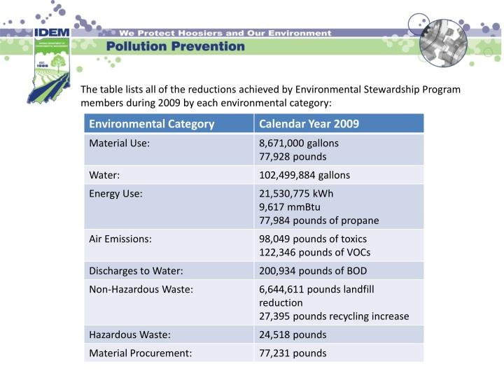 The table lists all of the reductions achieved by Environmental Stewardship Program members during 2009 by each environmental category: