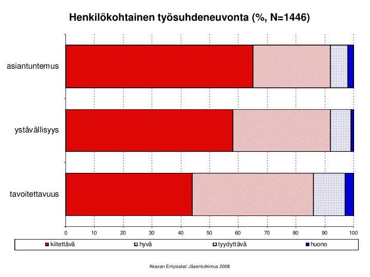 Henkilökohtainen työsuhdeneuvonta (%, N=1446)