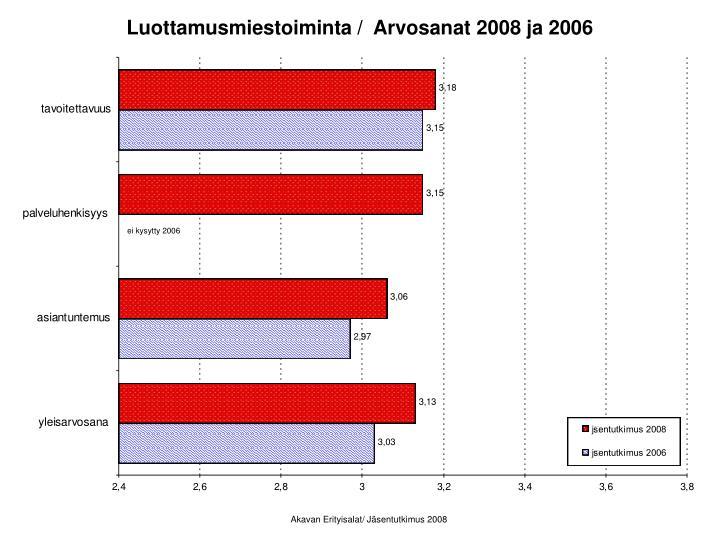 Luottamusmiestoiminta /  Arvosanat 2008 ja 2006