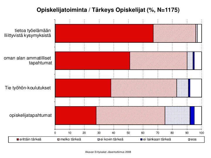 Opiskelijatoiminta / Tärkeys Opiskelijat (%, N=1175)