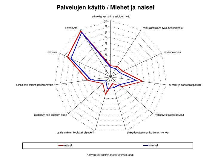 Palvelujen käyttö / Miehet ja naiset