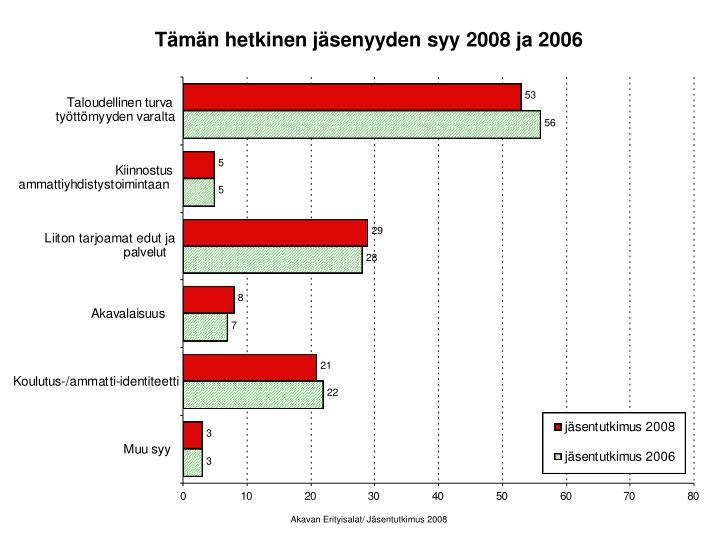 Tämän hetkinen jäsenyyden syy 2008 ja 2006