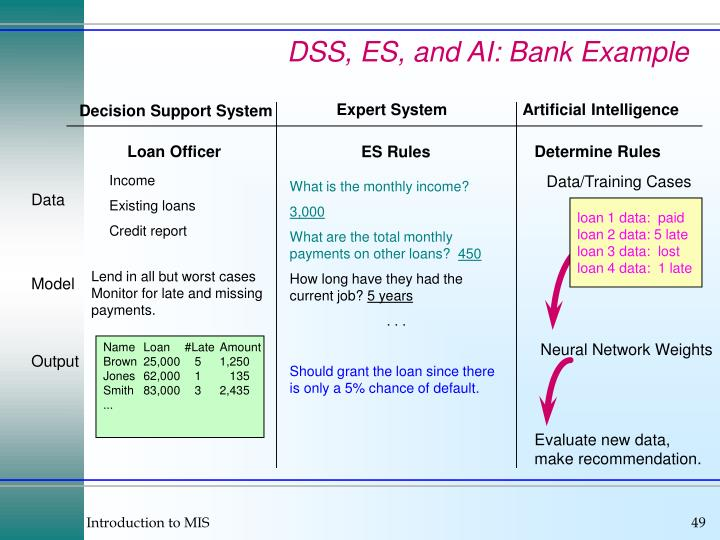 DSS, ES, and AI: Bank Example