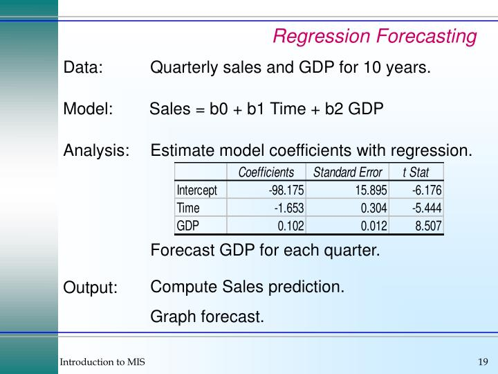Regression Forecasting