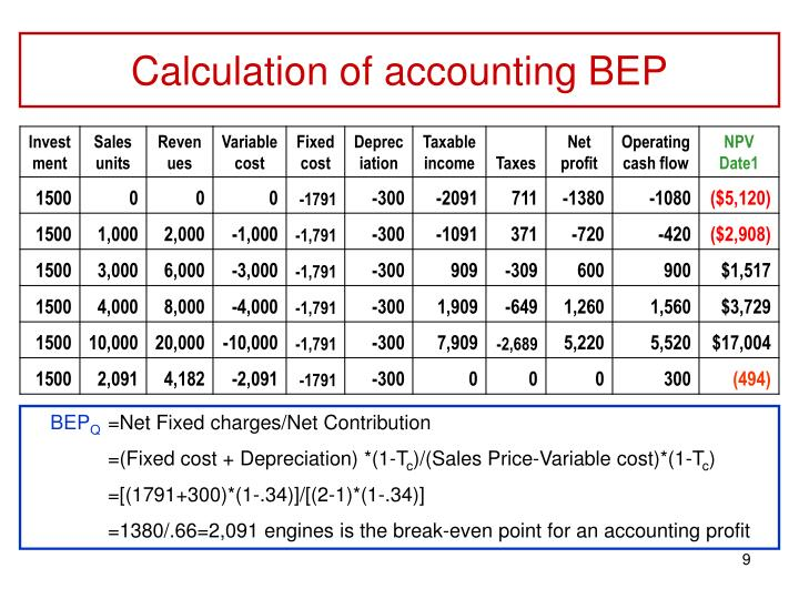 Calculation of accounting BEP