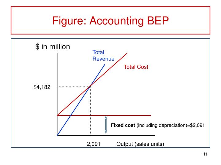 Figure: Accounting BEP