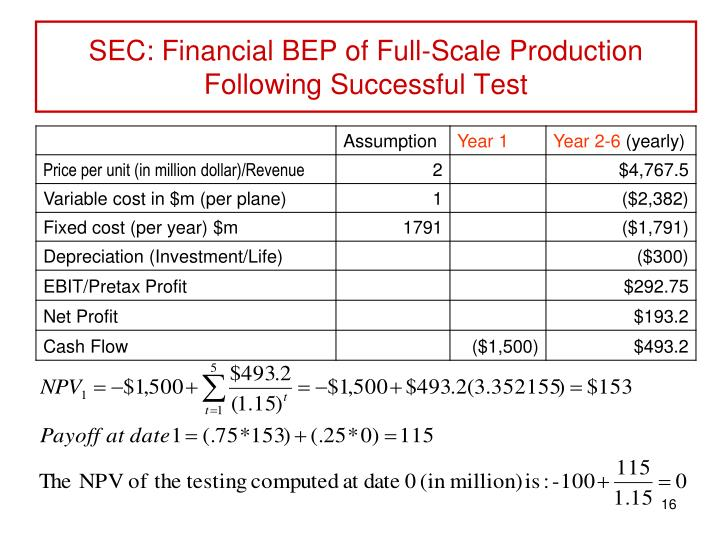 SEC: Financial BEP of Full-Scale Production