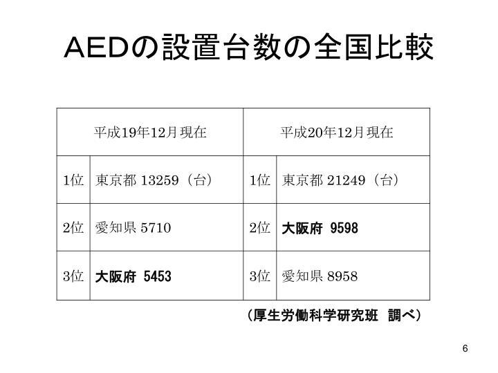AEDの設置台数の全国比較