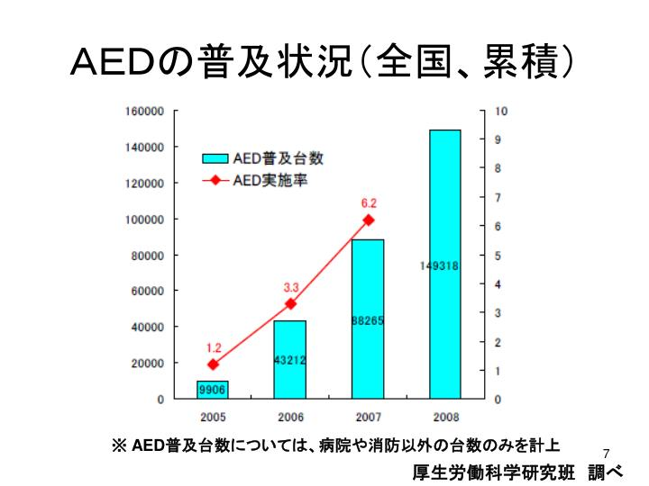 AEDの普及状況(全国、累積)